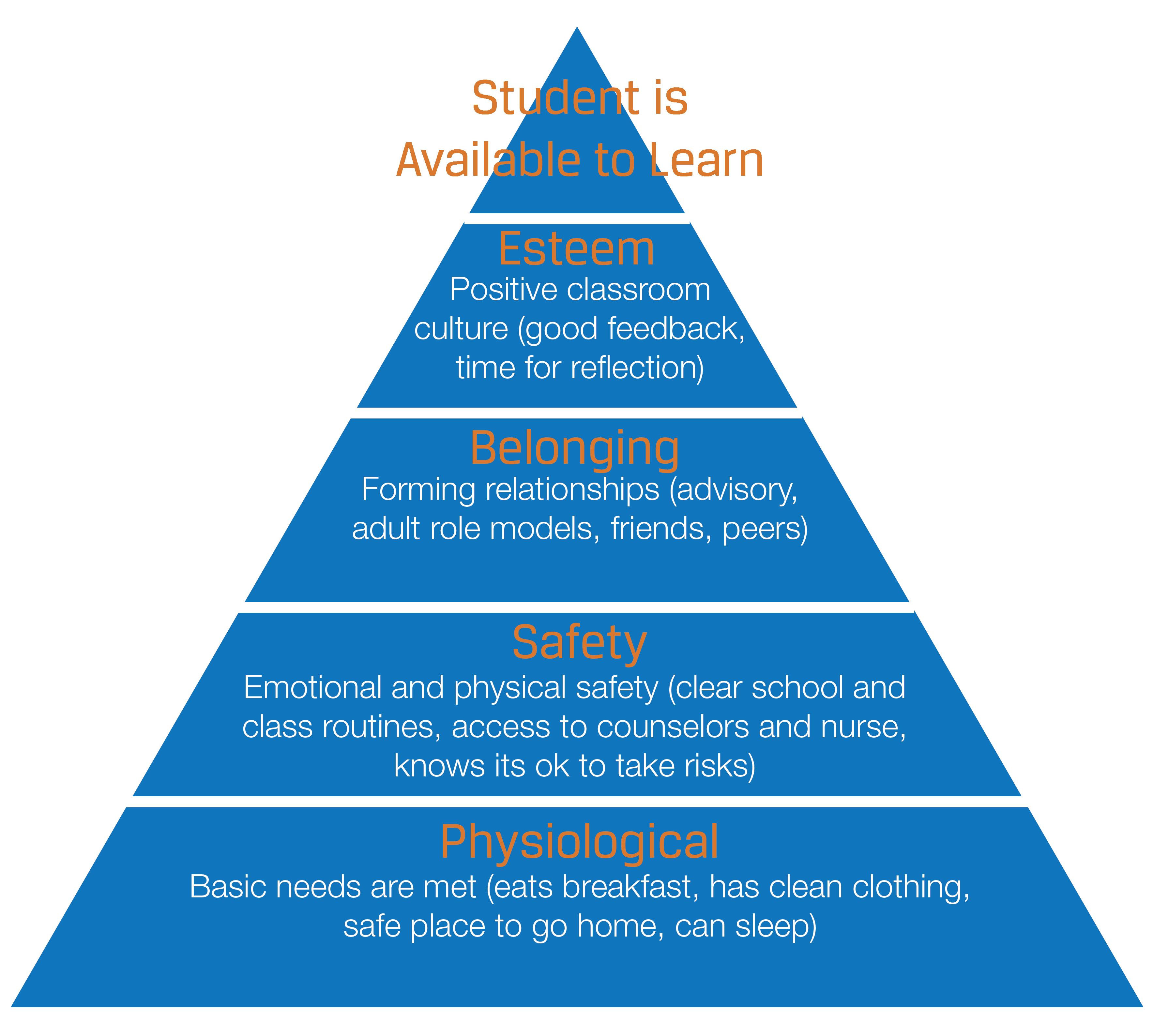 Maslow's Hierarchy of School Needs - Positive Tomorrows